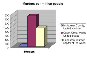 murders_per_million