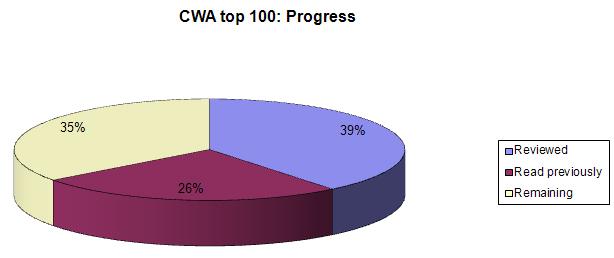CWA top 100 progress