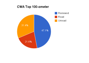 CWA-ometer-July-13