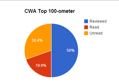 CWA-o-meter-August_13